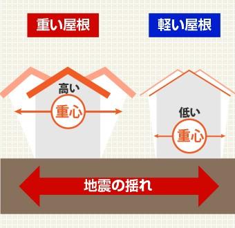 軽い屋根は重心が低く耐震性が大幅にアップ