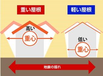 屋根が重いと重心が高く揺れが大きい 屋根が軽いと重心が低く揺れが小さい