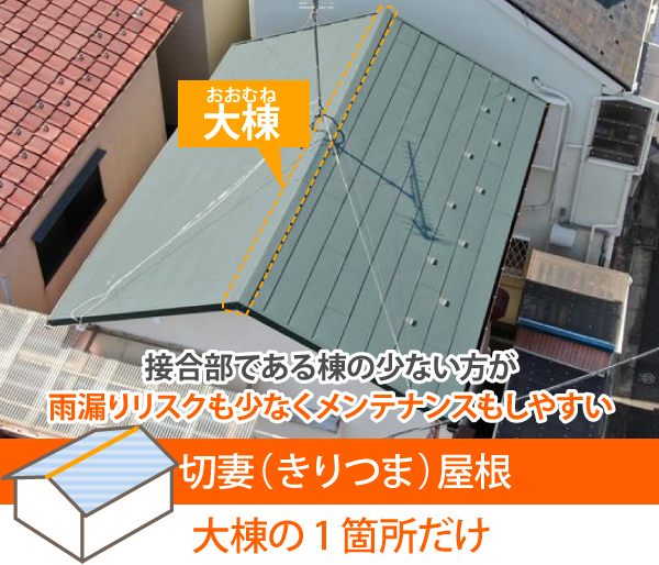 切妻屋根の棟は大棟の1箇所だけ