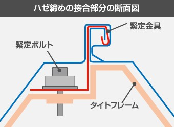 ハゼ締めの接合部分の断面図
